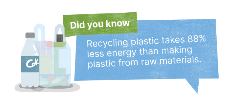 Did you know: Recycling plastic takes 88% less energy than making plastic from raw materials.